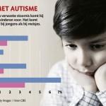 Asperger Relatie